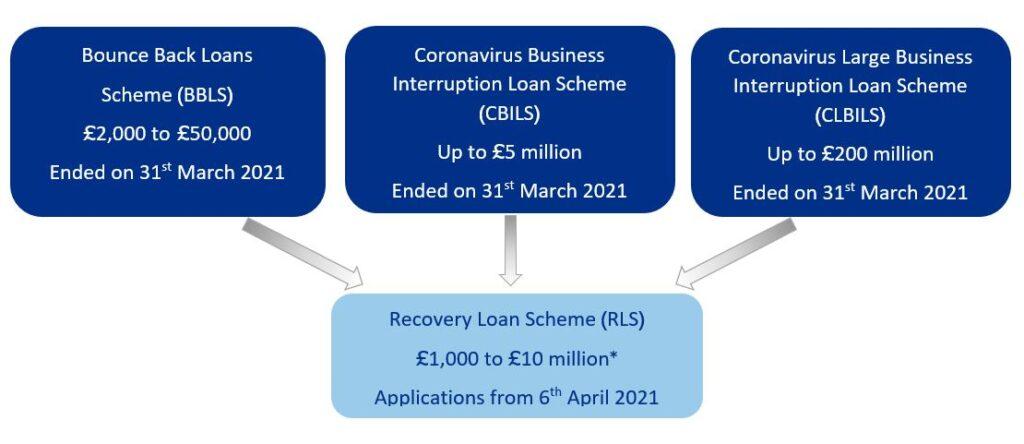 Amiga Recovery Loan Scheme